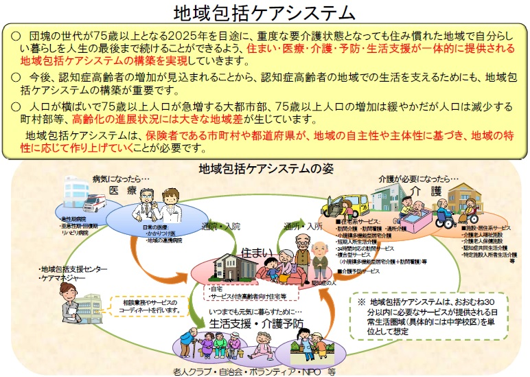 地域包括ケアのイメージ図