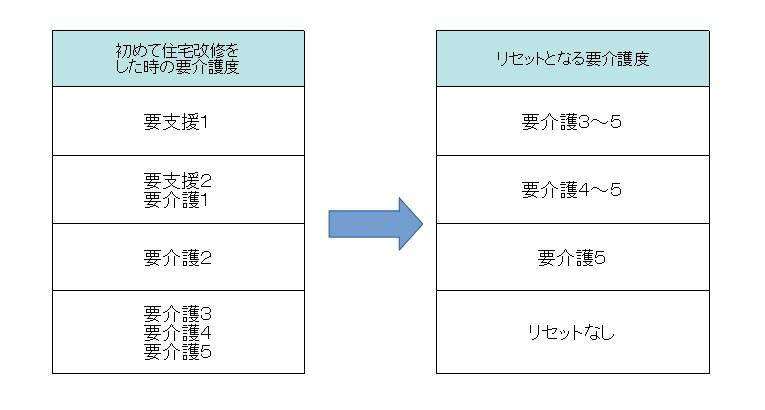 リセット表